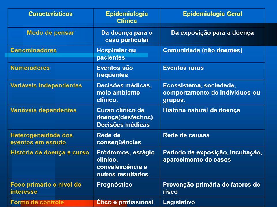 CaracterísticasEpidemiologia Clínica Epidemiologia Geral Modo de pensarDa doença para o caso particular Da exposição para a doença DenominadoresHospit