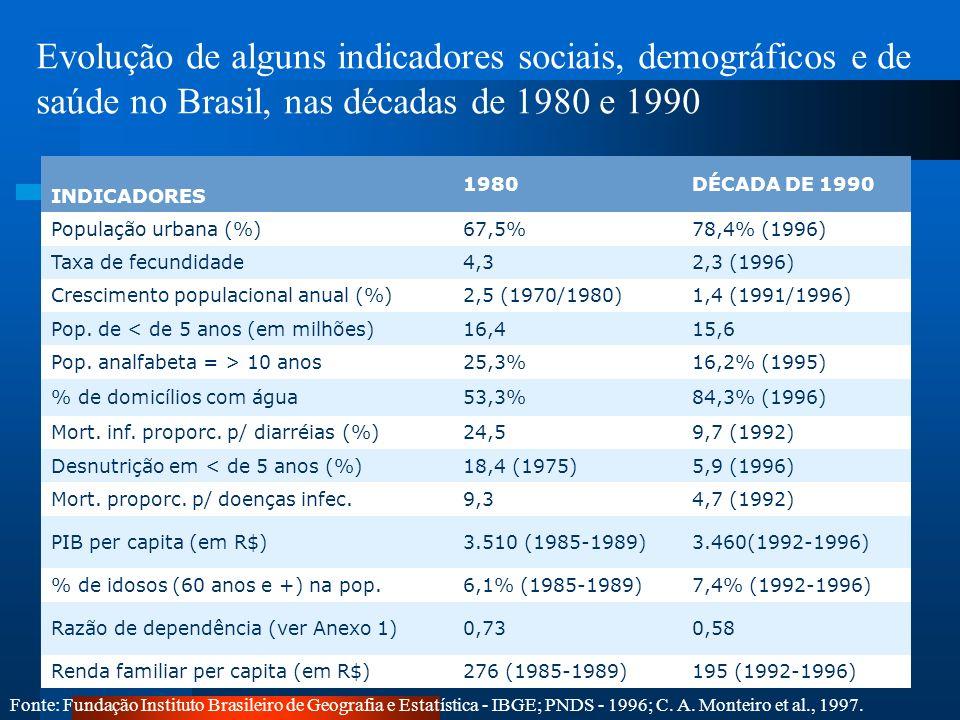 Evolução de alguns indicadores sociais, demográficos e de saúde no Brasil, nas décadas de 1980 e 1990 Fonte: Fundação Instituto Brasileiro de Geografi