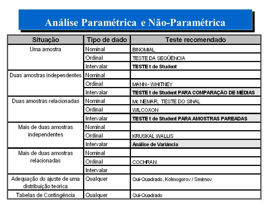 Análise Paramétrica e Não-Paramétrica