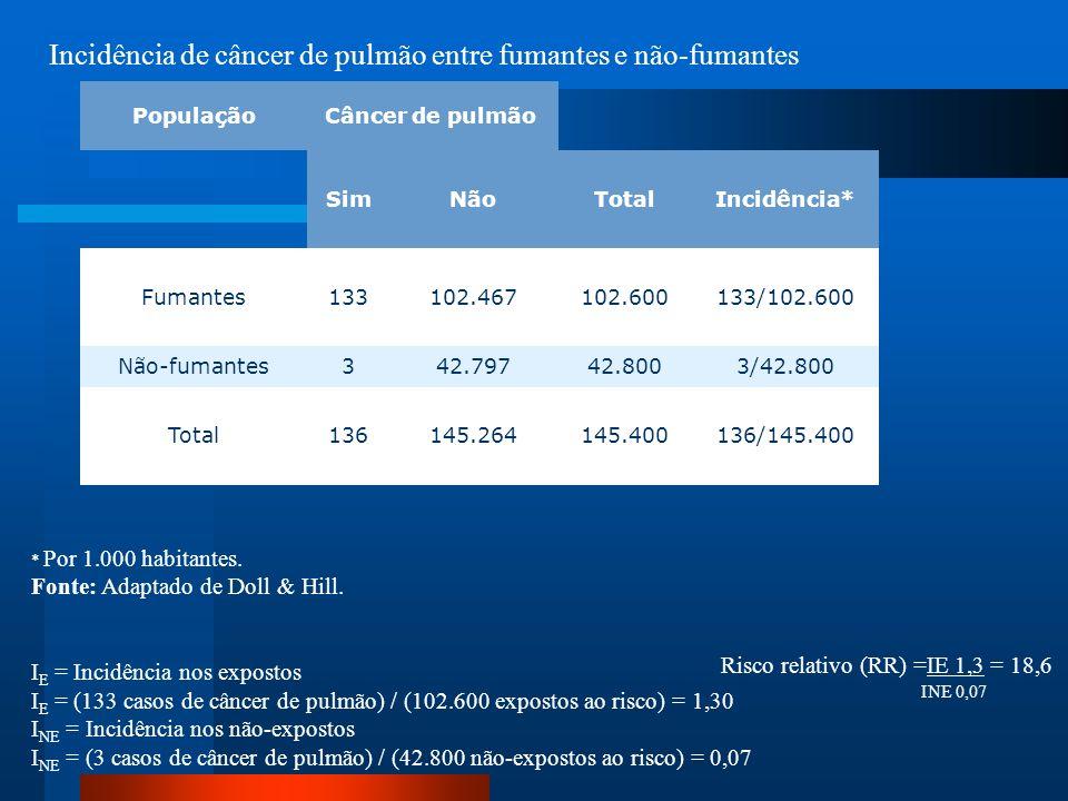 Incidência de câncer de pulmão entre fumantes e não-fumantes * Por 1.000 habitantes. Fonte: Adaptado de Doll & Hill. I E = Incidência nos expostos I E