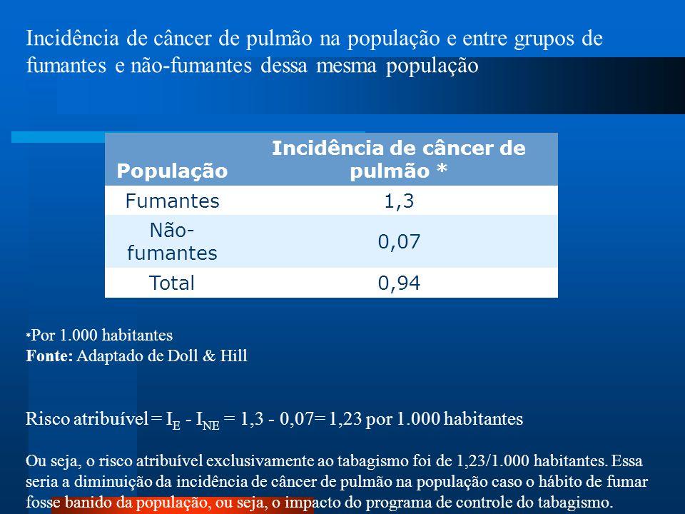 Incidência de câncer de pulmão na população e entre grupos de fumantes e não-fumantes dessa mesma população * Por 1.000 habitantes Fonte: Adaptado de