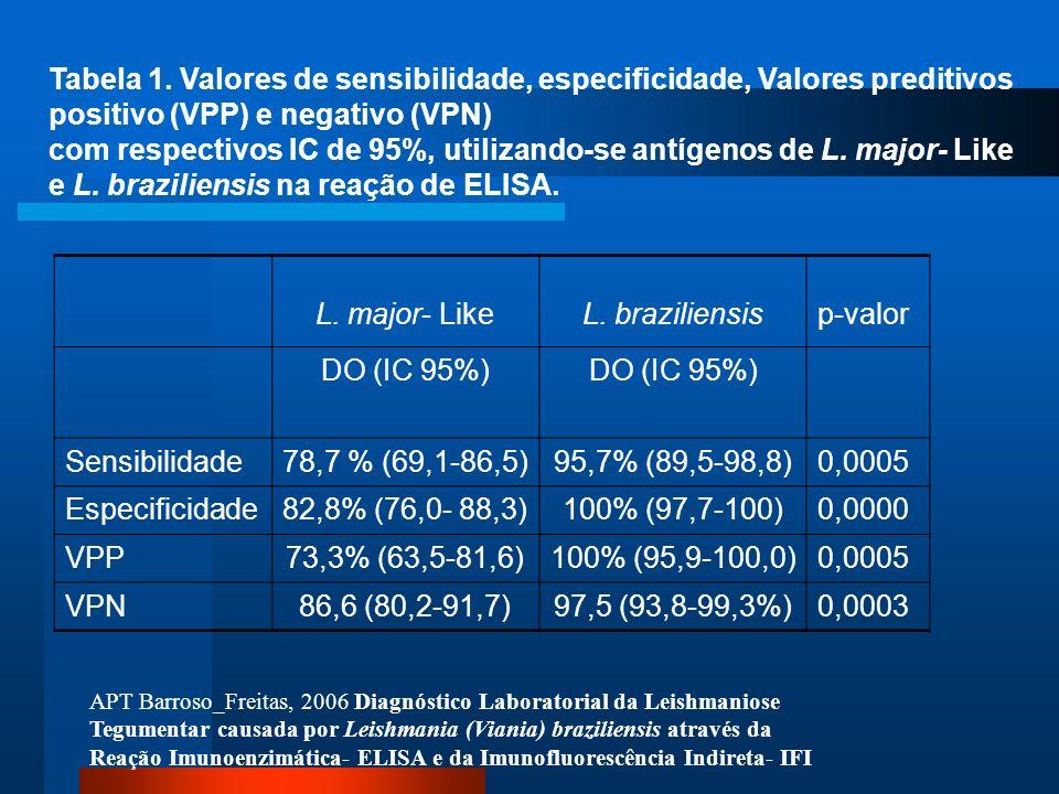Tabela 1. Valores de sensibilidade, especificidade, Valores preditivos positivo (VPP) e negativo (VPN) com respectivos IC de 95%, utilizando-se antíge