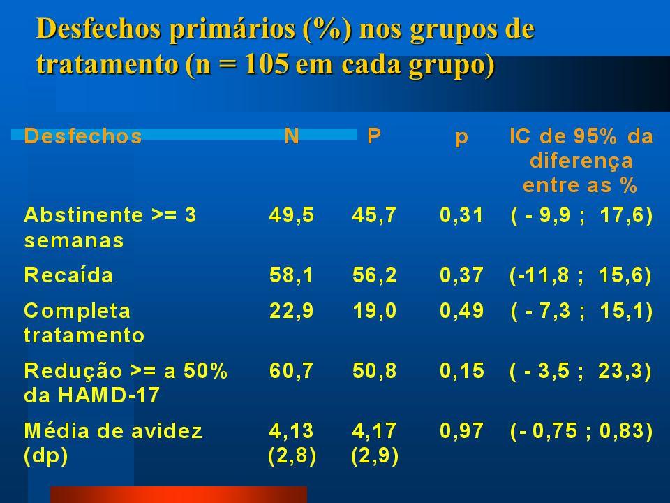 Desfechos primários (%) nos grupos de tratamento (n = 105 em cada grupo)