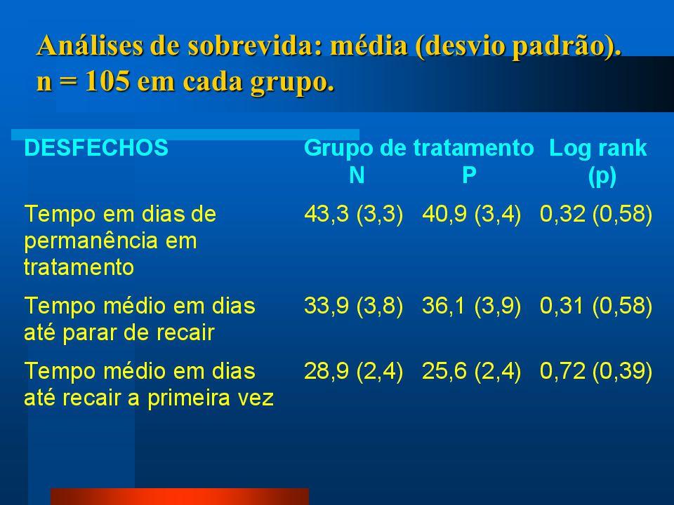 Análises de sobrevida: média (desvio padrão). n = 105 em cada grupo.