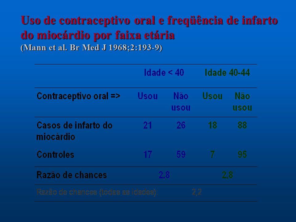 Uso de contraceptivo oral e freqüência de infarto do miocárdio por faixa etária (Mann et al. Br Med J 1968;2:193-9)