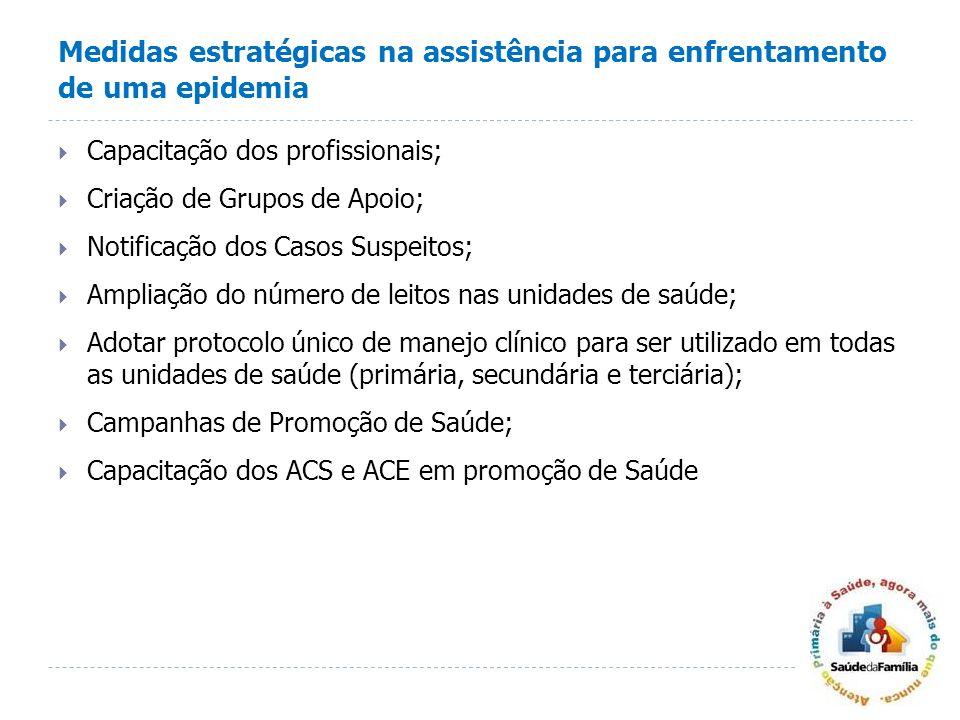 Medidas estratégicas na assistência para enfrentamento de uma epidemia Capacitação dos profissionais; Criação de Grupos de Apoio; Notificação dos Caso