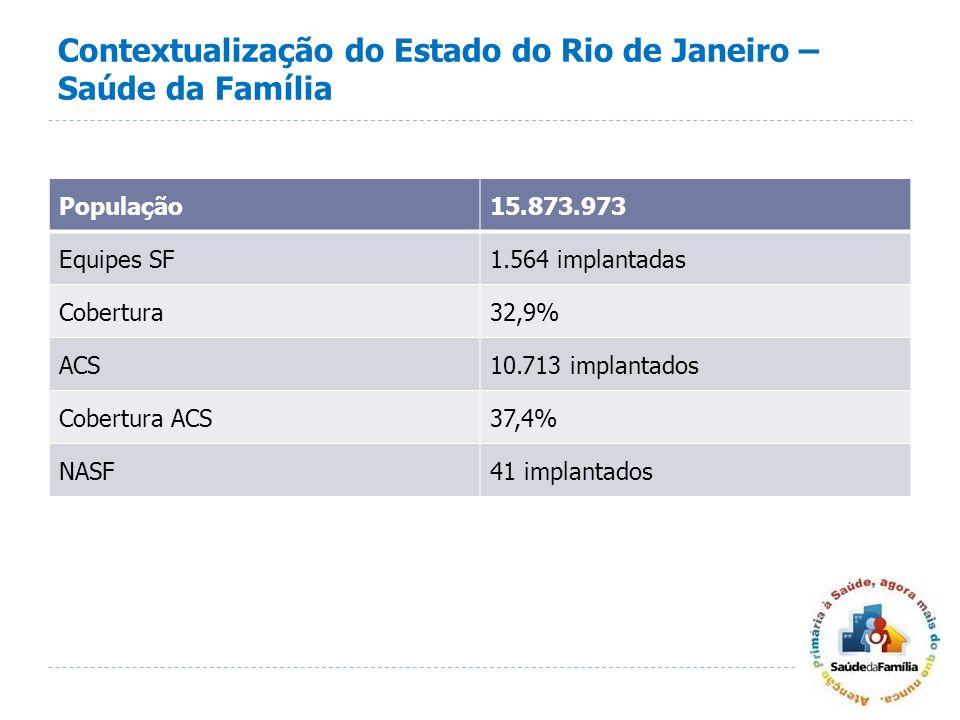 Contextualização do Estado do Rio de Janeiro – Saúde da Família População15.873.973 Equipes SF1.564 implantadas Cobertura32,9% ACS10.713 implantados C