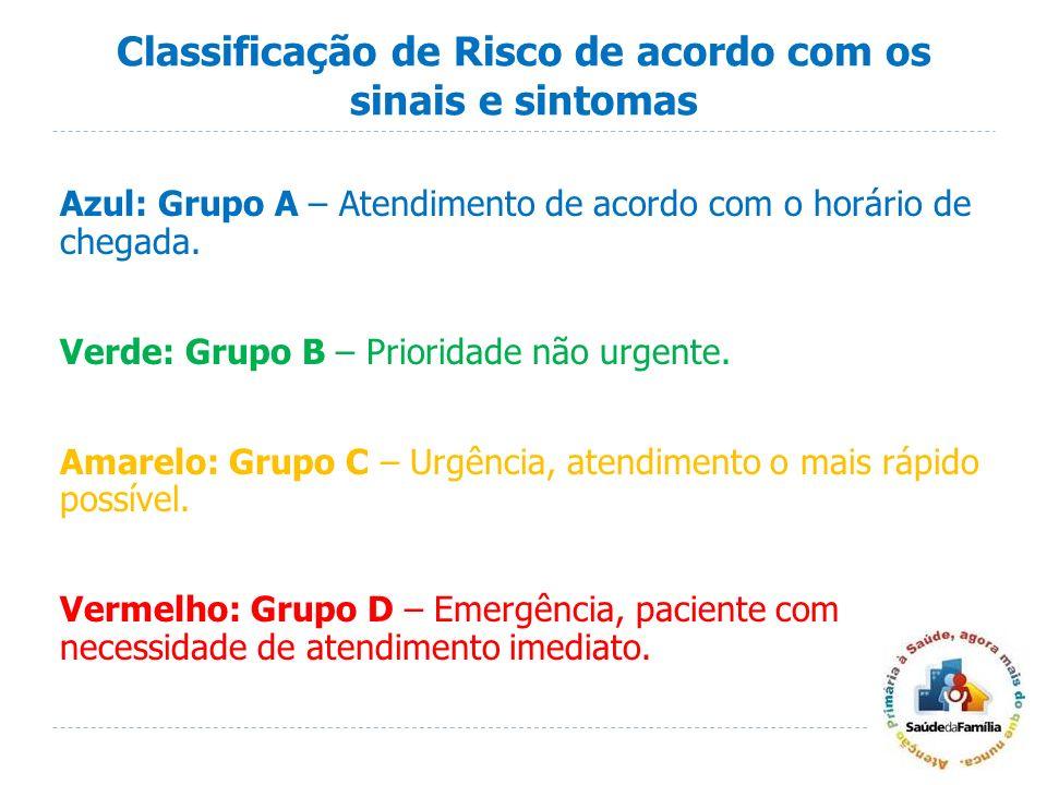 Classificação de Risco de acordo com os sinais e sintomas Azul: Grupo A – Atendimento de acordo com o horário de chegada. Verde: Grupo B – Prioridade