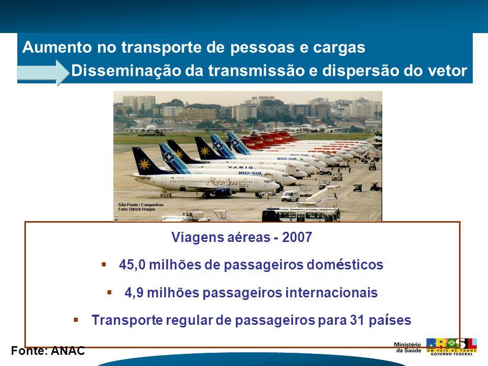 Aumento no transporte de pessoas e cargas Disseminação da transmissão e dispersão do vetor Viagens aéreas - 2007 45,0 milhões de passageiros dom é sti