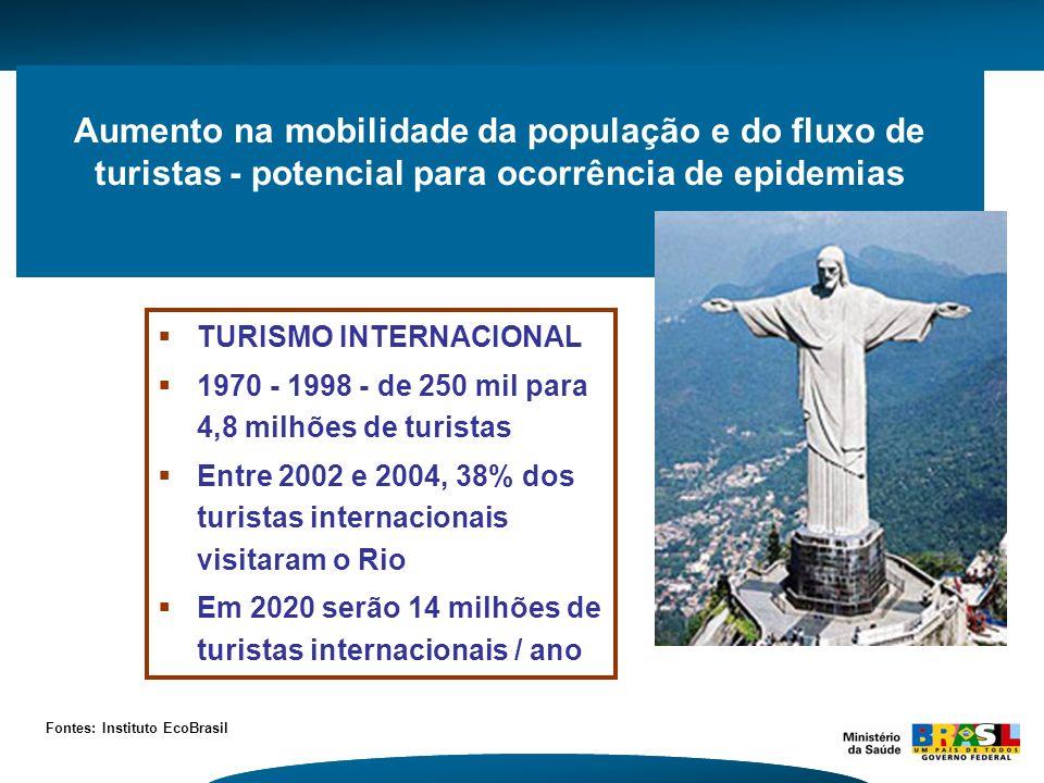 Aumento na mobilidade da população e do fluxo de turistas - potencial para ocorrência de epidemias TURISMO INTERNACIONAL 1970 - 1998 - de 250 mil para