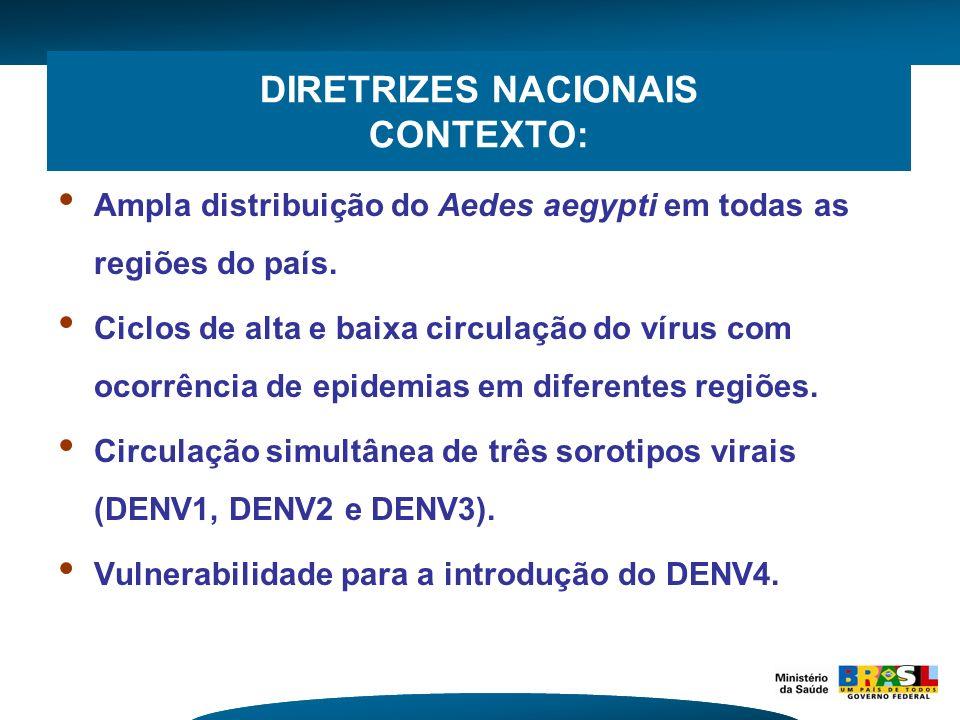 DIRETRIZES NACIONAIS CONTEXTO: Ampla distribuição do Aedes aegypti em todas as regiões do país. Ciclos de alta e baixa circulação do vírus com ocorrên