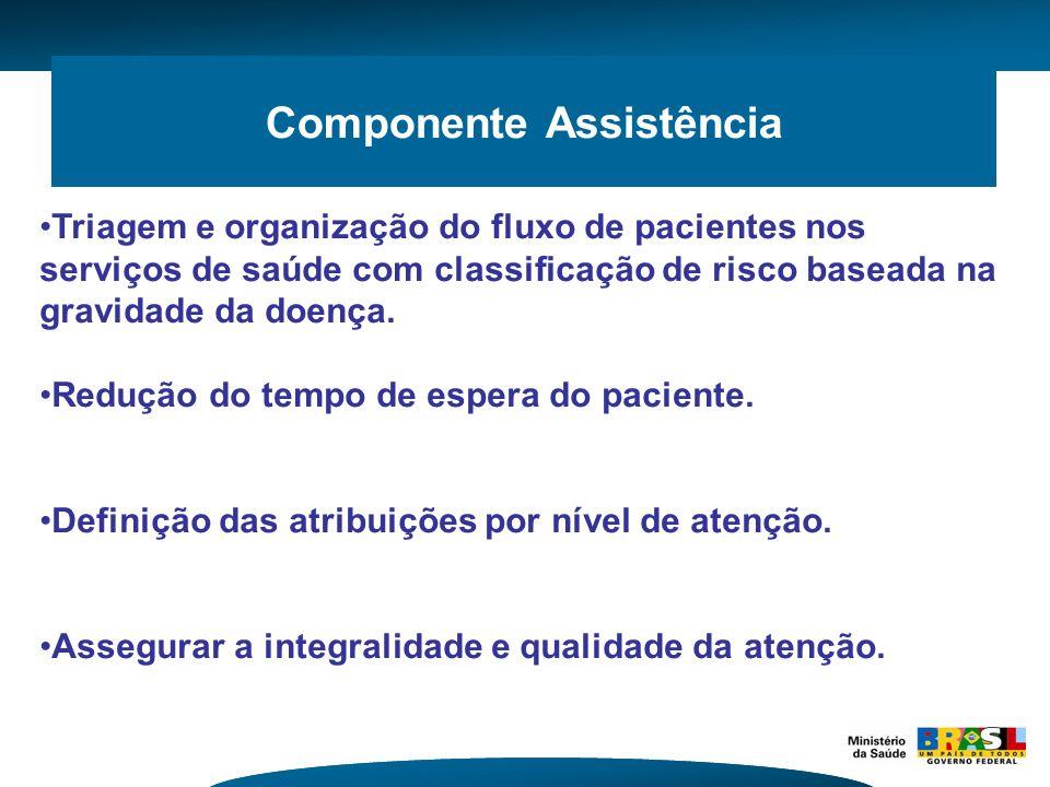 Componente Assistência Triagem e organização do fluxo de pacientes nos serviços de saúde com classificação de risco baseada na gravidade da doença. Re