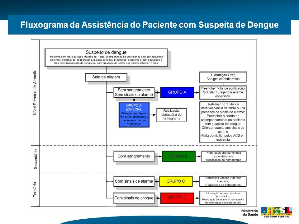 Fluxograma da Assistência do Paciente com Suspeita de Dengue