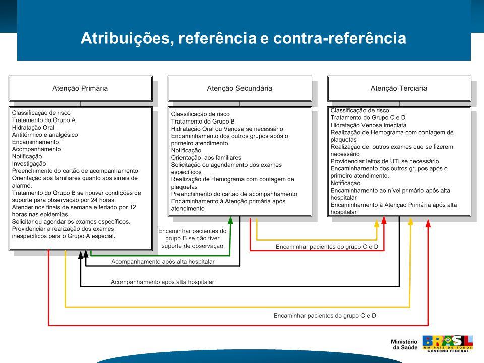 Atribuições, referência e contra-referência