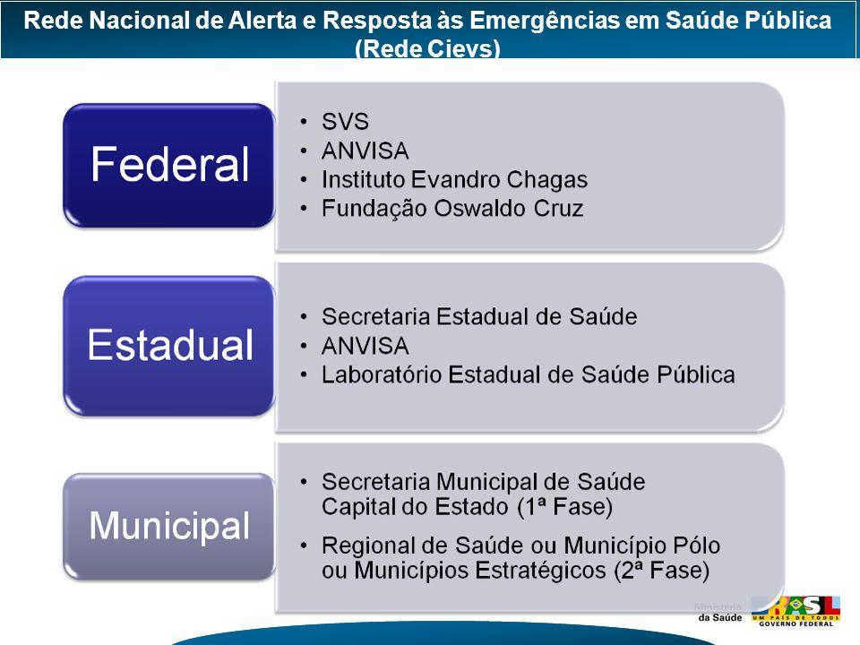 Rede Nacional de Alerta e Resposta às Emergências em Saúde Pública (Rede Cievs)