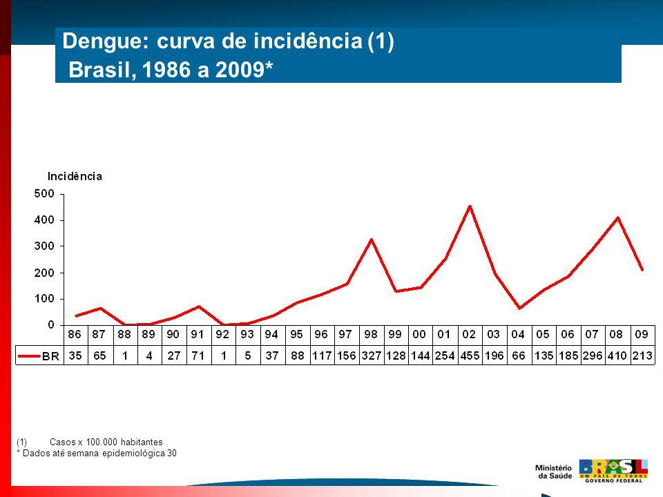 (1)Casos x 100.000 habitantes * Dados até semana epidemiológica 30 Dengue: curva de incidência (1) Brasil, 1986 a 2009*