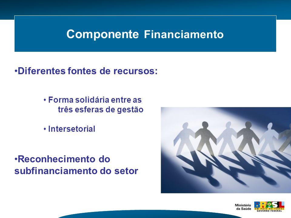 Componente Financiamento Diferentes fontes de recursos: Forma solidária entre as três esferas de gestão Intersetorial Reconhecimento do subfinanciamen