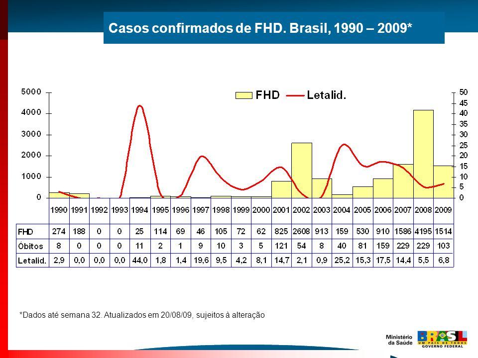 Casos confirmados de FHD. Brasil, 1990 – 2009* *Dados até semana 32. Atualizados em 20/08/09, sujeitos à alteração