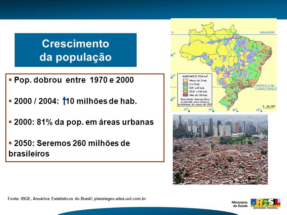 Crescimento da população Fonte: IBGE, Anuários Estatísticos do Brasil; planetageo.sites.uol.com.br Pop. dobrou entre 1970 e 2000 2000 / 2004: 10 milhõ