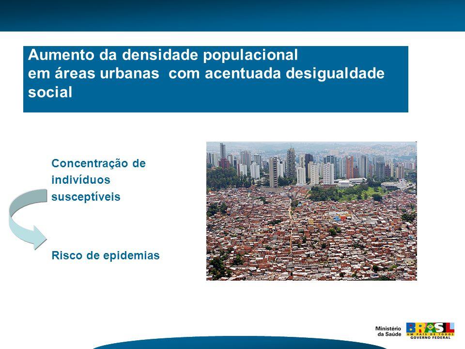 Aumento da densidade populacional em áreas urbanas com acentuada desigualdade social Concentração de indivíduos susceptíveis Risco de epidemias