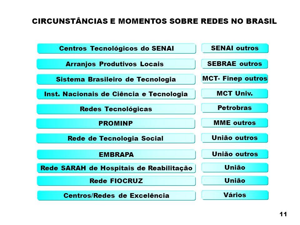Centros Tecnológicos do SENAI Arranjos Produtivos Locais Sistema Brasileiro de Tecnologia Inst.