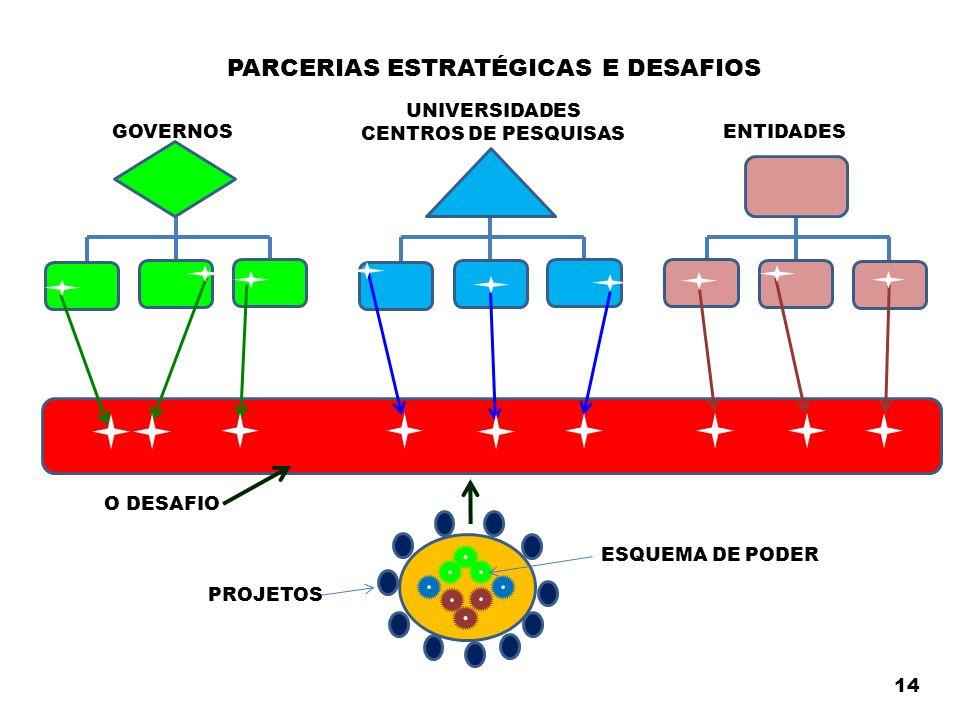 O DESAFIO PARCERIAS ESTRATÉGICAS E DESAFIOS 14 GOVERNOSENTIDADES UNIVERSIDADES CENTROS DE PESQUISAS PROJETOS ESQUEMA DE PODER