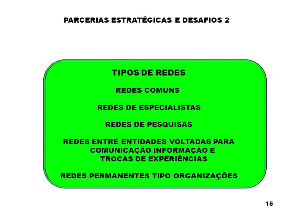 PARCERIAS ESTRATÉGICAS E DESAFIOS 2 15 TIPOS DE REDES REDES COMUNS REDES DE ESPECIALISTAS REDES DE PESQUISAS REDES ENTRE ENTIDADES VOLTADAS PARA COMUNICAÇÃO INFORMAÇÃO E TROCAS DE EXPERIÊNCIAS REDES PERMANENTES TIPO ORGANIZAÇÕES