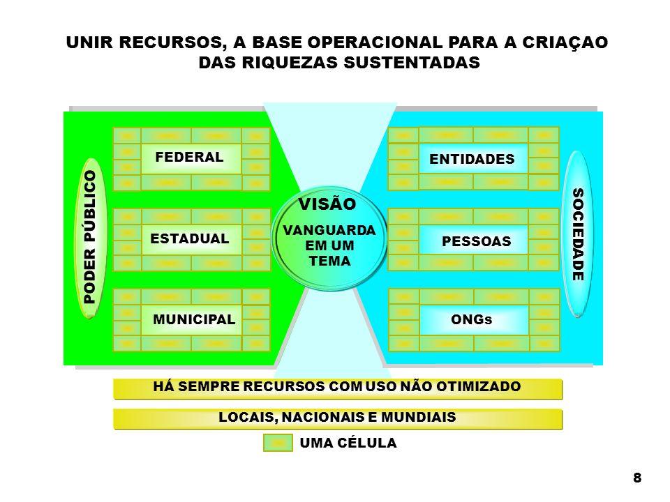 UNIR RECURSOS, A BASE OPERACIONAL PARA A CRIAÇAO DAS RIQUEZAS SUSTENTADAS PODER PÚBLICO MUNICIPAL ESTADUAL FEDERAL VANGUARDA EM UM TEMA VISÃO SOCIEDADE ENTIDADES PESSOAS ONGs HÁ SEMPRE RECURSOS COM USO NÃO OTIMIZADO LOCAIS, NACIONAIS E MUNDIAIS UMA CÉLULA 8