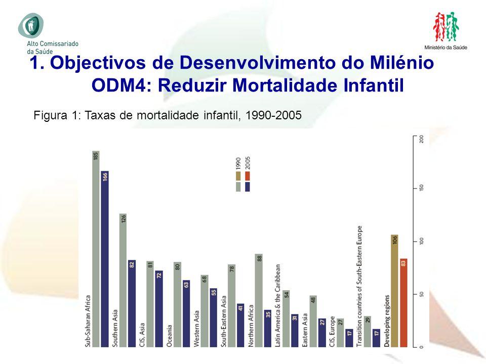 11 1. Objectivos de Desenvolvimento do Milénio ODM4: Reduzir Mortalidade Infantil Figura 1: Taxas de mortalidade infantil, 1990-2005