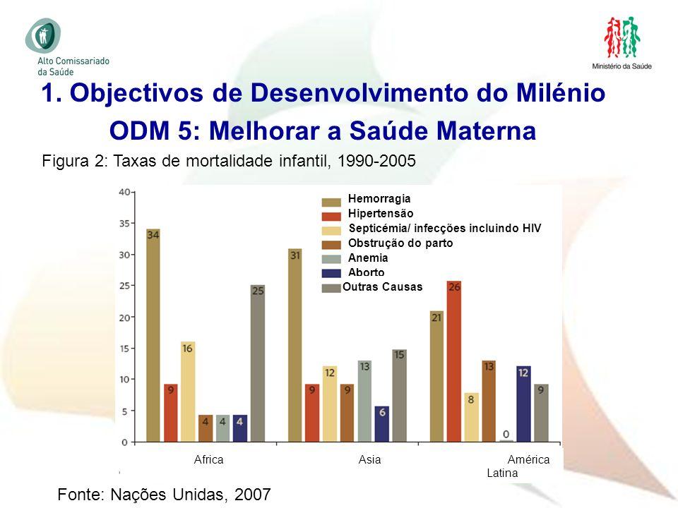 13 Figura 2: Taxas de mortalidade infantil, 1990-2005 Hemorragia Hipertensão Septicémia/ infecções incluindo HIV Obstrução do parto Anemia Aborto Outr
