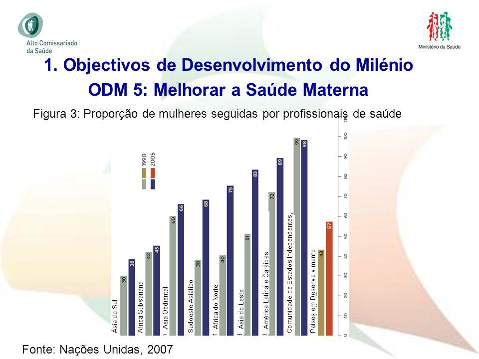 14 1. Objectivos de Desenvolvimento do Milénio ODM 5: Melhorar a Saúde Materna Fonte: Nações Unidas, 2007 África Subsariana Ásia Ocdiental Ásia do Sul