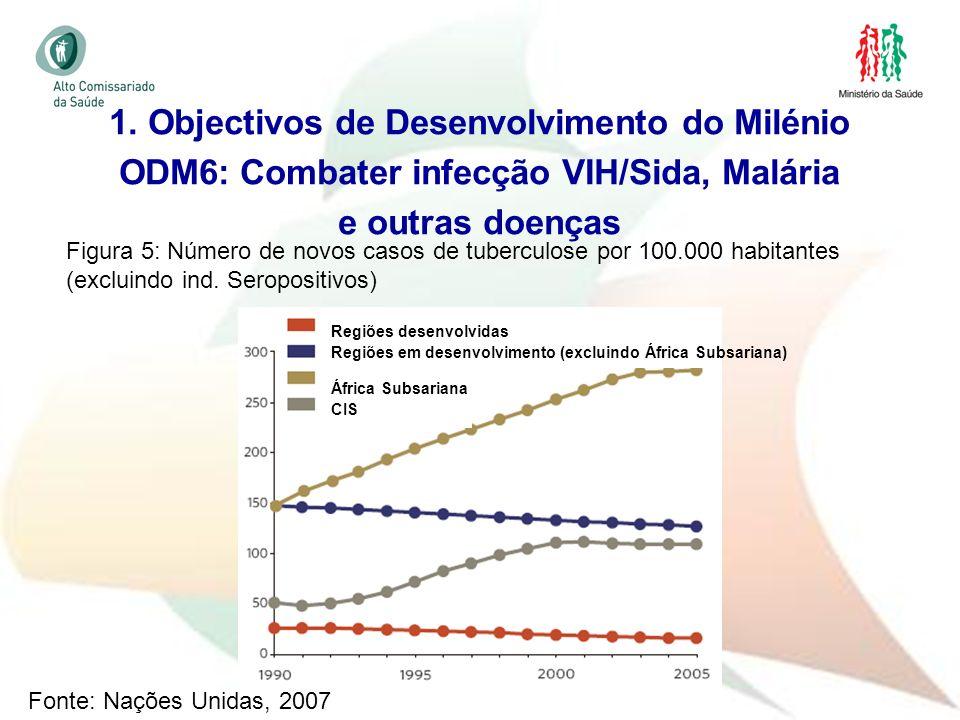 17 1. Objectivos de Desenvolvimento do Milénio ODM6: Combater infecção VIH/Sida, Malária e outras doenças Figura 5: Número de novos casos de tuberculo