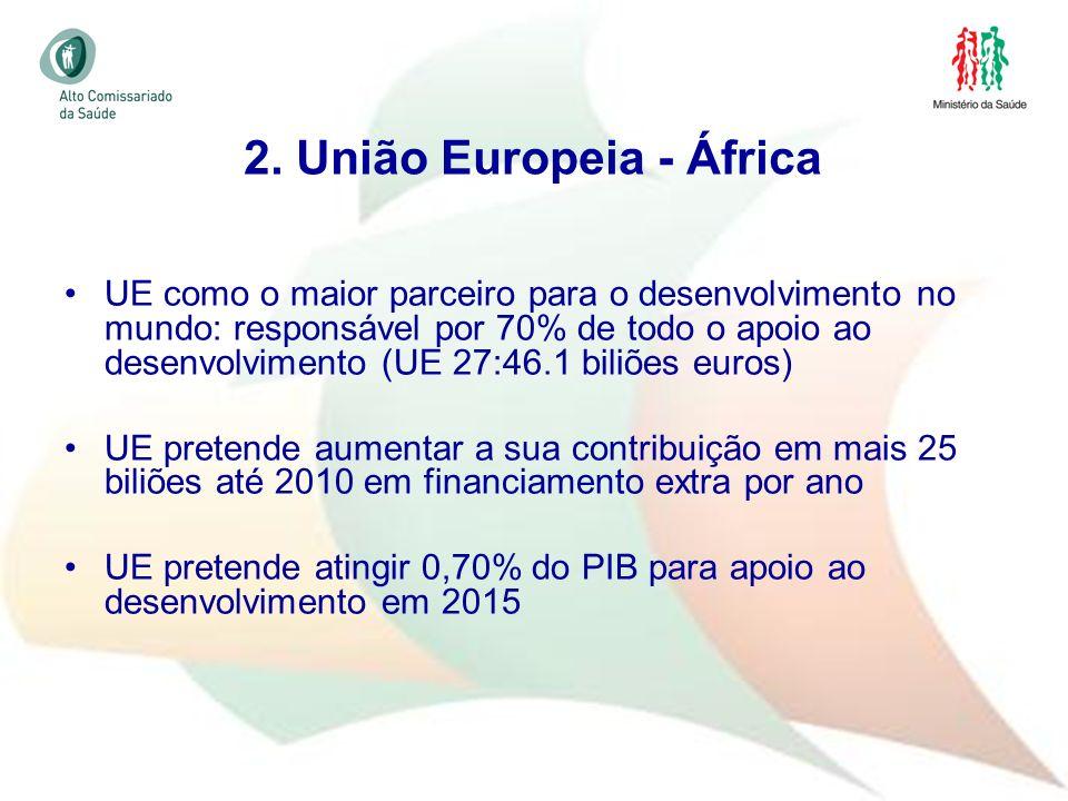 19 UE como o maior parceiro para o desenvolvimento no mundo: responsável por 70% de todo o apoio ao desenvolvimento (UE 27:46.1 biliões euros) UE pret