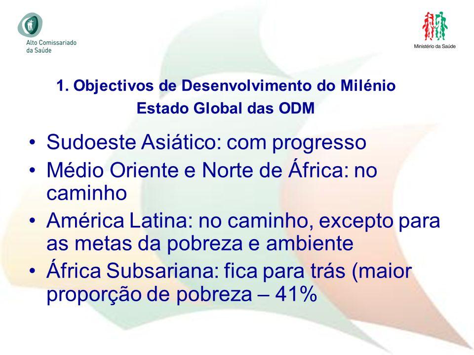 9 Estado Global das ODM Sudoeste Asiático: com progresso Médio Oriente e Norte de África: no caminho América Latina: no caminho, excepto para as metas