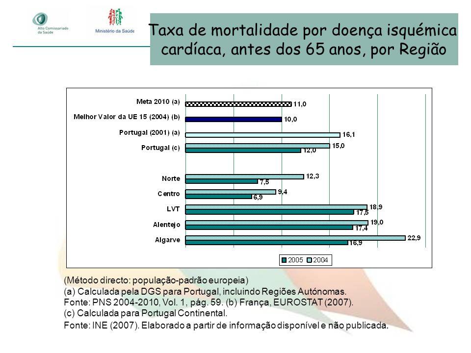 (Método directo: população-padrão europeia) (a) Calculada pela DGS para Portugal, incluindo Regiões Autónomas. Fonte: PNS 2004-2010, Vol. 1, pág. 59.