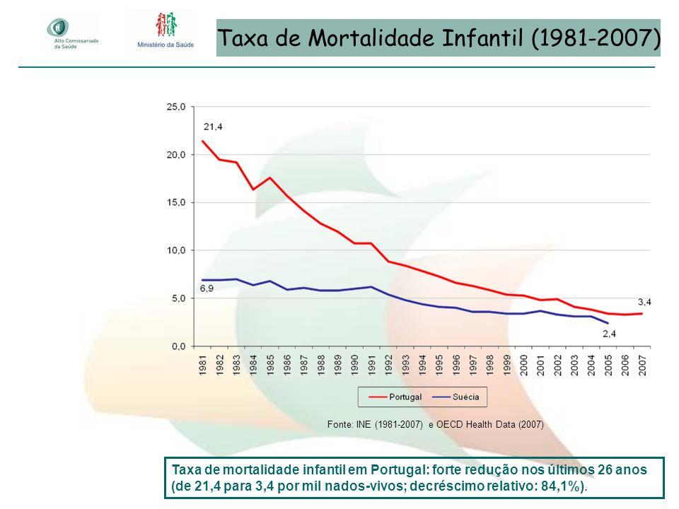 Taxa de Mortalidade Infantil (1981-2007) Fonte: INE (1981-2007) e OECD Health Data (2007) Taxa de mortalidade infantil em Portugal: forte redução nos