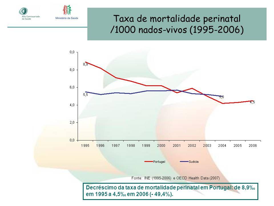 Taxa de mortalidade perinatal /1000 nados-vivos (1995-2006) Fonte: INE (1995-2006) e OECD Health Data (2007) Decréscimo da taxa de mortalidade perinat
