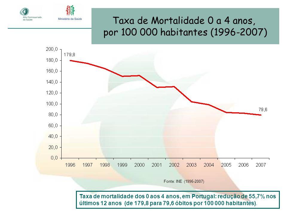 Taxa de Mortalidade 0 a 4 anos, por 100 000 habitantes (1996-2007) Fonte: INE (1996-2007) Taxa de mortalidade dos 0 aos 4 anos, em Portugal: redução d