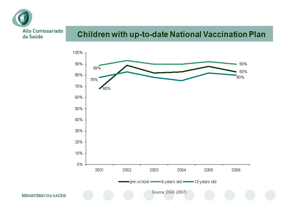 Children with up-to-date National Vaccination Plan Source: DGS (2007)