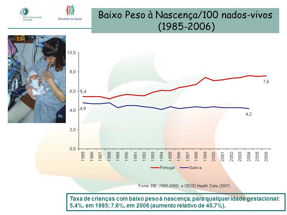 Baixo Peso à Nascença/100 nados-vivos (1985-2006) Fonte: INE (1985-2006) e OECD Health Data (2007) Taxa de crianças com baixo peso à nascença, para qu