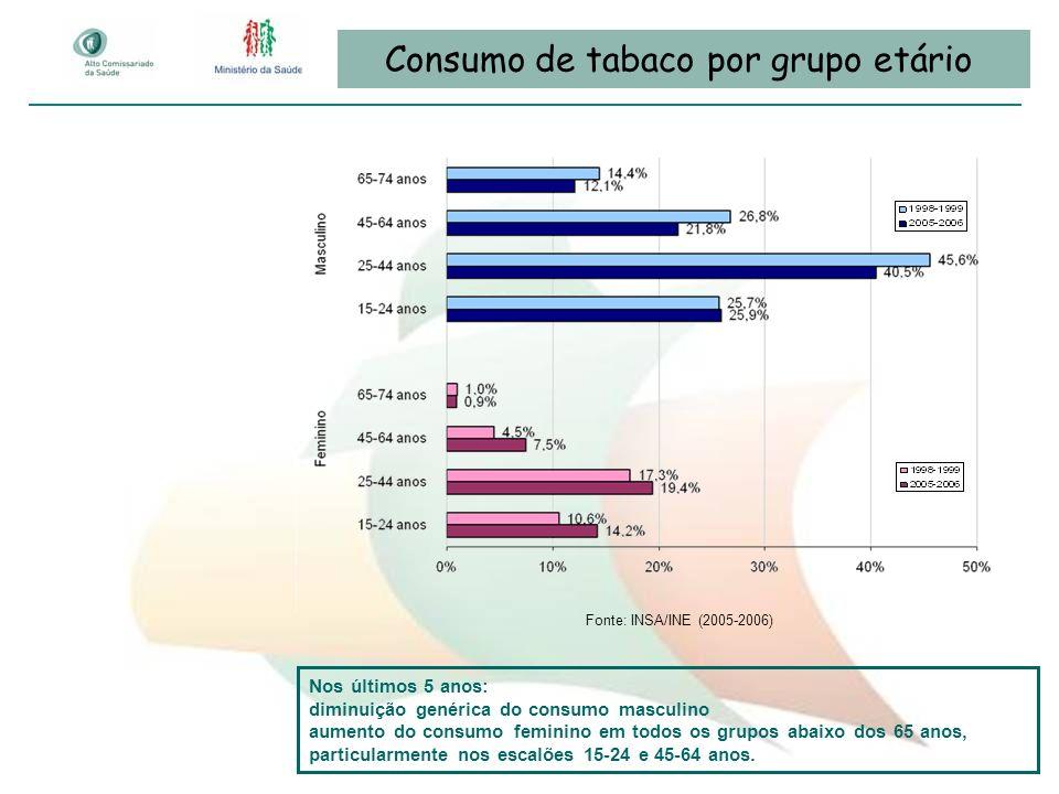 Consumo de tabaco por grupo etário Fonte: INSA/INE (2005-2006) Nos últimos 5 anos: diminuição genérica do consumo masculino aumento do consumo feminin