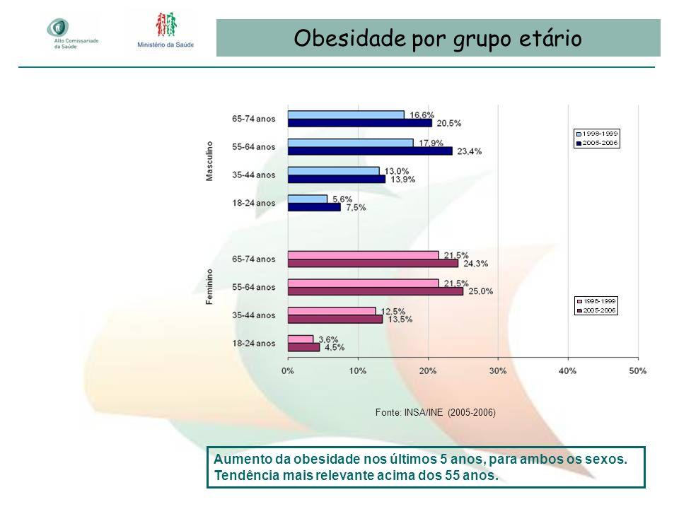 Obesidade por grupo etário Fonte: INSA/INE (2005-2006) Aumento da obesidade nos últimos 5 anos, para ambos os sexos. Tendência mais relevante acima do