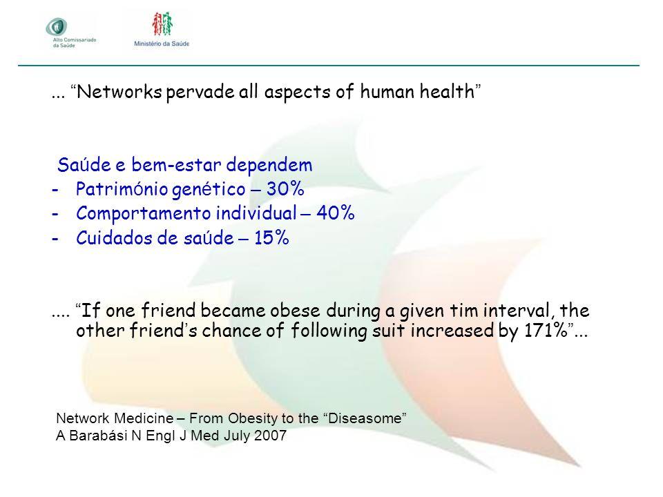 ... Networks pervade all aspects of human health Sa ú de e bem-estar dependem -Patrim ó nio gen é tico – 30% -Comportamento individual – 40% -Cuidados