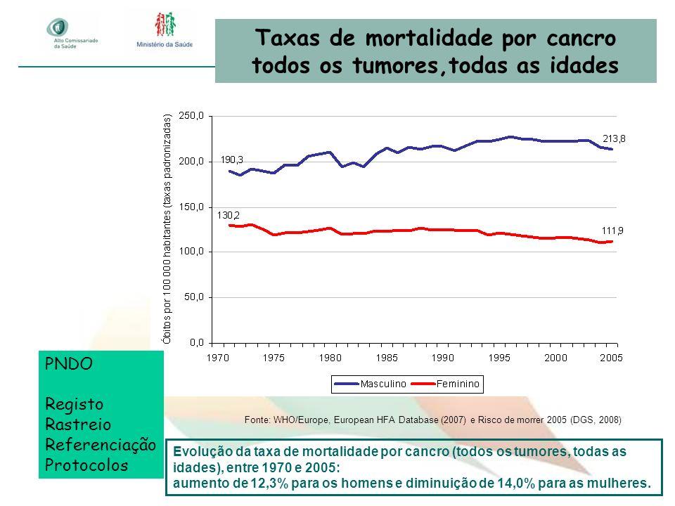 Taxas de mortalidade por cancro todos os tumores,todas as idades Fonte: WHO/Europe, European HFA Database (2007) e Risco de morrer 2005 (DGS, 2008) Ev