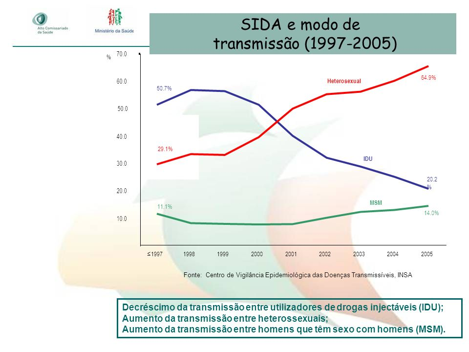 SIDA e modo de transmissão (1997-2005) Fonte: Centro de Vigilância Epidemiológica das Doenças Transmissíveis, INSA 14.0% 11.1% 20.2 % 50.7% 64.9% 29.1