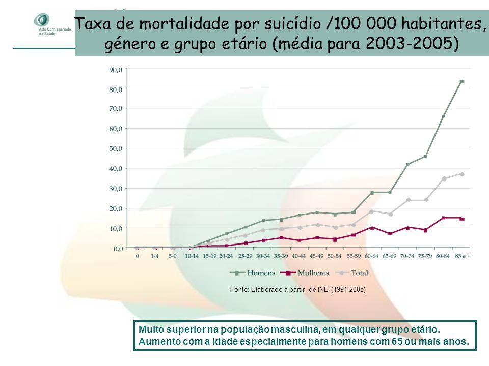 Taxa de mortalidade por suicídio /100 000 habitantes, género e grupo etário (média para 2003-2005) Fonte: Elaborado a partir de INE (1991-2005) Muito