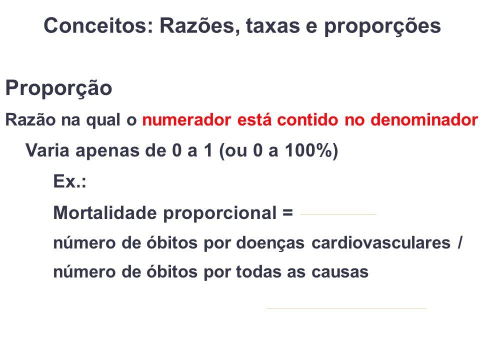Conceitos: Razões, taxas e proporções Proporção Razão na qual o numerador está contido no denominador Varia apenas de 0 a 1 (ou 0 a 100%) Ex.: Mortalidade proporcional = número de óbitos por doenças cardiovasculares / número de óbitos por todas as causas