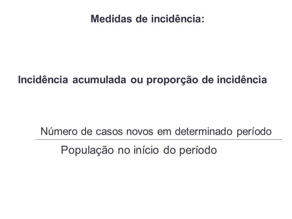 Medidas de incidência: Incidência acumulada ou proporção de incidência Número de casos novos em determinado período População no início do período