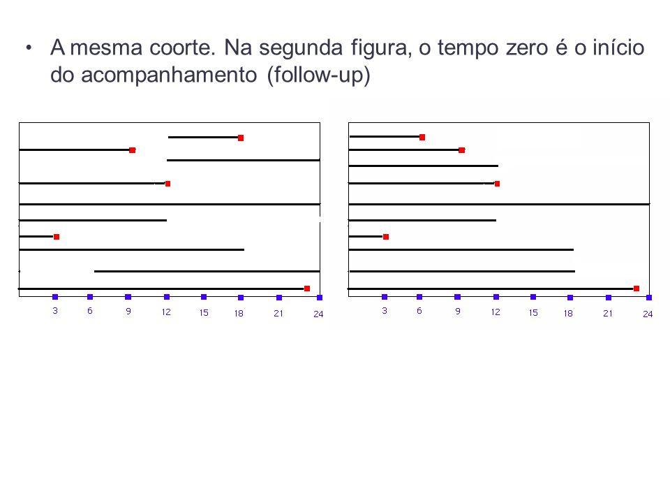 A mesma coorte. Na segunda figura, o tempo zero é o início do acompanhamento (follow-up)