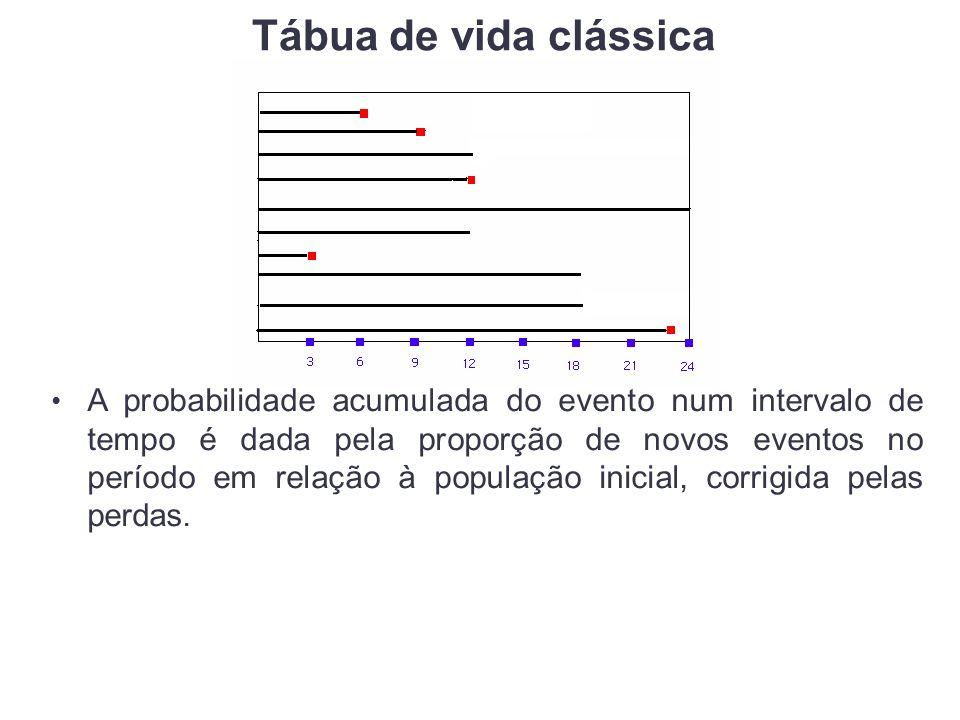 A probabilidade acumulada do evento num intervalo de tempo é dada pela proporção de novos eventos no período em relação à população inicial, corrigida pelas perdas.